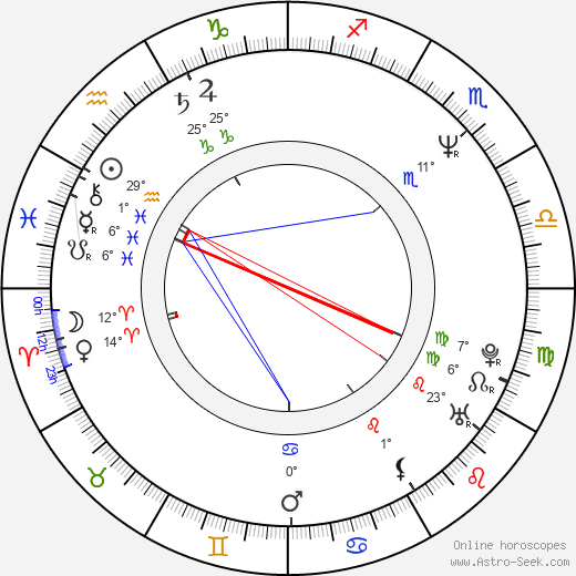 Sergei Mokritsky birth chart, biography, wikipedia 2019, 2020