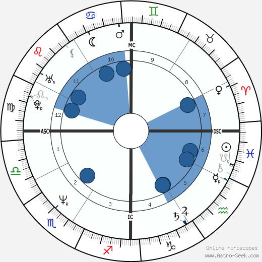 Star Parodi wikipedia, horoscope, astrology, instagram