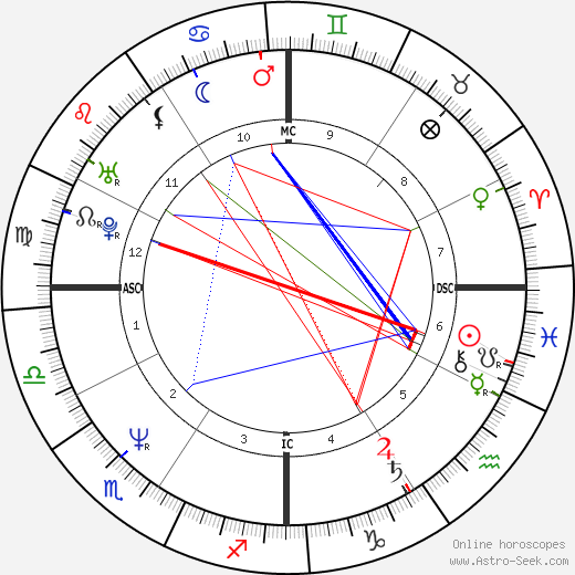 Star Parodi tema natale, oroscopo, Star Parodi oroscopi gratuiti, astrologia