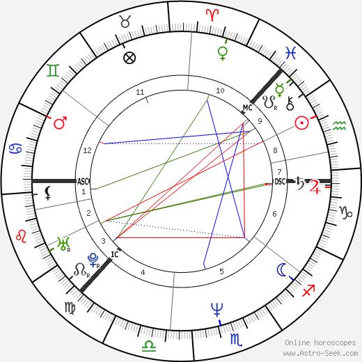 Tapio Korjus astro natal birth chart, Tapio Korjus horoscope, astrology
