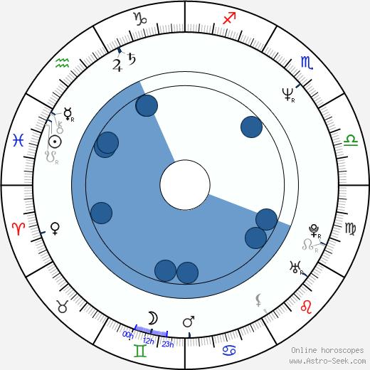 VD wikipedia, horoscope, astrology, instagram