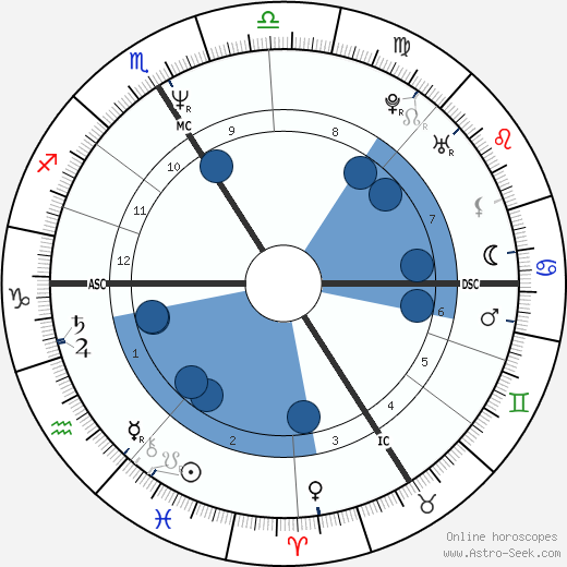 Virginie Lemoine wikipedia, horoscope, astrology, instagram