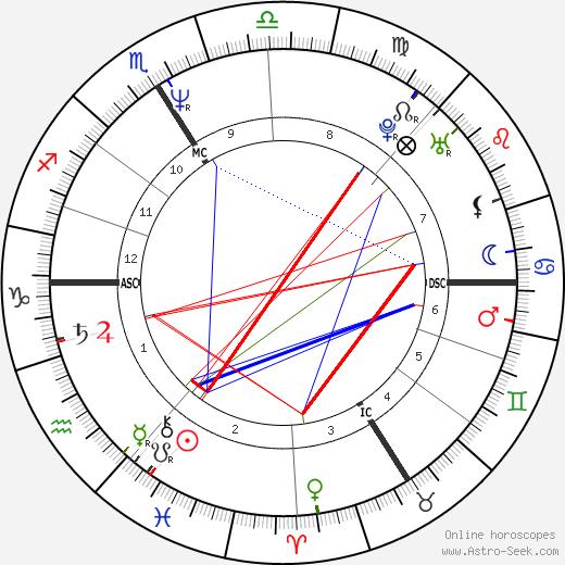 Virginie Lemoine день рождения гороскоп, Virginie Lemoine Натальная карта онлайн