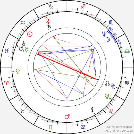 Zdeněk Bakala birth chart, Zdeněk Bakala astro natal horoscope, astrology
