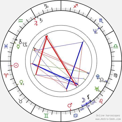 Agnieszka Kowalska birth chart, Agnieszka Kowalska astro natal horoscope, astrology