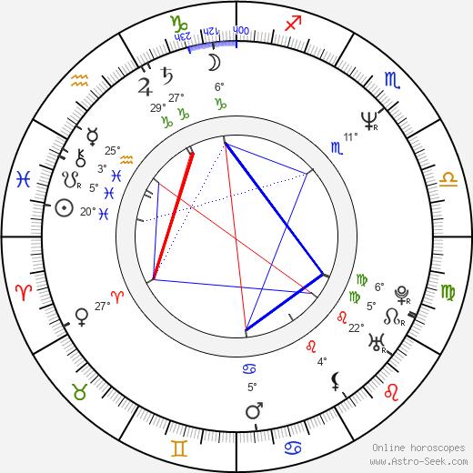 Aleksandr Voytinskiy birth chart, biography, wikipedia 2019, 2020