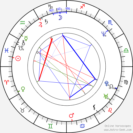 Aleksandr Voytinskiy birth chart, Aleksandr Voytinskiy astro natal horoscope, astrology