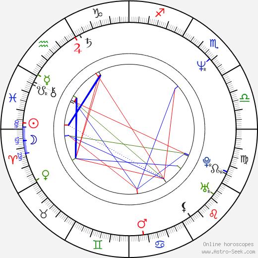 Alexander Bard birth chart, Alexander Bard astro natal horoscope, astrology
