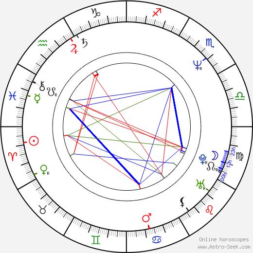 Amy Sedaris astro natal birth chart, Amy Sedaris horoscope, astrology