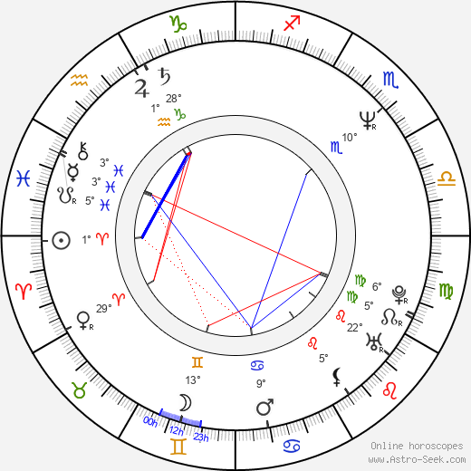 Antonia San Juan birth chart, biography, wikipedia 2018, 2019