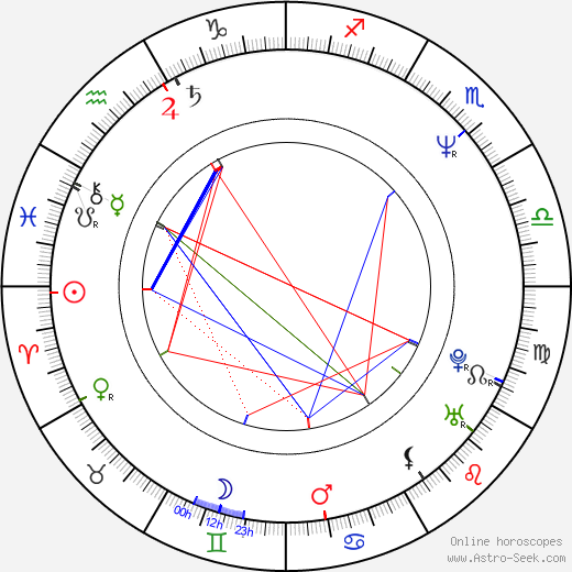 Antonia San Juan astro natal birth chart, Antonia San Juan horoscope, astrology