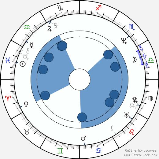 Arildo Agla wikipedia, horoscope, astrology, instagram
