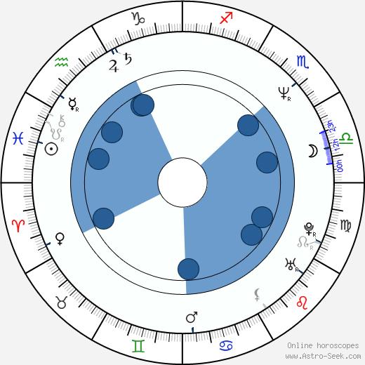 Arisa Andô wikipedia, horoscope, astrology, instagram