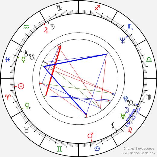 Barbara Wussow astro natal birth chart, Barbara Wussow horoscope, astrology