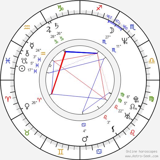 Camryn Manheim birth chart, biography, wikipedia 2019, 2020