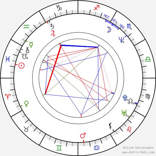 Camryn Manheim astro natal birth chart, Camryn Manheim horoscope, astrology