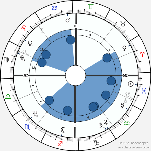 Carol Leslie Fyfe wikipedia, horoscope, astrology, instagram