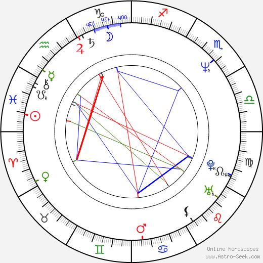 David Neale birth chart, David Neale astro natal horoscope, astrology