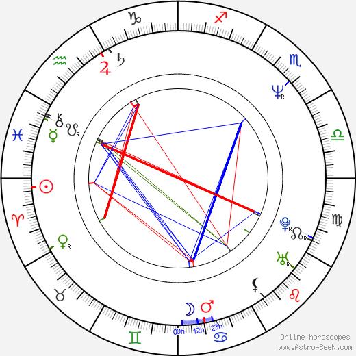 Dean Jones birth chart, Dean Jones astro natal horoscope, astrology