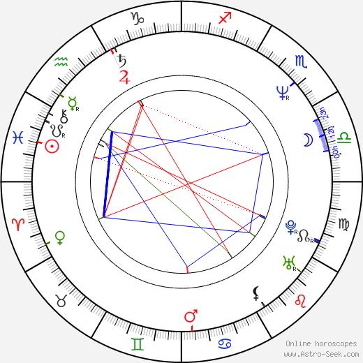 Elena Yakovleva birth chart, Elena Yakovleva astro natal horoscope, astrology