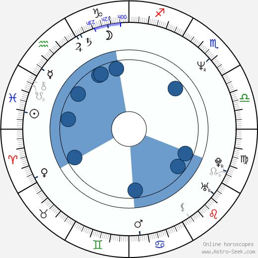 Elias Koteas wikipedia, horoscope, astrology, instagram