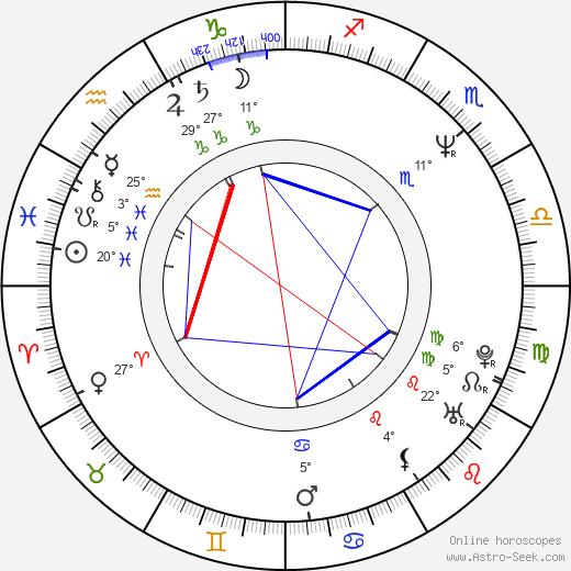 Elias Koteas birth chart, biography, wikipedia 2019, 2020