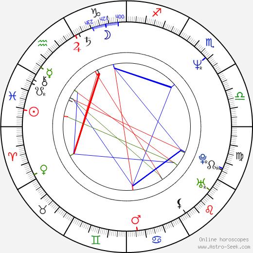 Elias Koteas astro natal birth chart, Elias Koteas horoscope, astrology