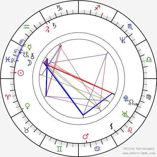 Emil Triner день рождения гороскоп, Emil Triner Натальная карта онлайн