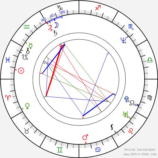 Eva Režnarová astro natal birth chart, Eva Režnarová horoscope, astrology