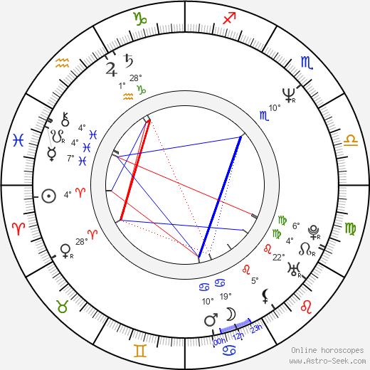 Fred Goss birth chart, biography, wikipedia 2020, 2021