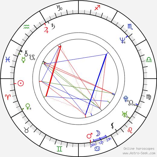 Fred Goss birth chart, Fred Goss astro natal horoscope, astrology