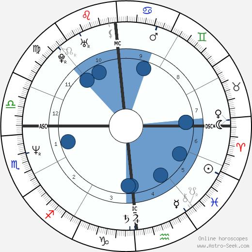 Grant Hart wikipedia, horoscope, astrology, instagram