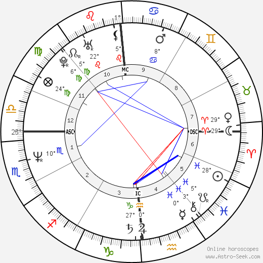 Grant Hart birth chart, biography, wikipedia 2019, 2020