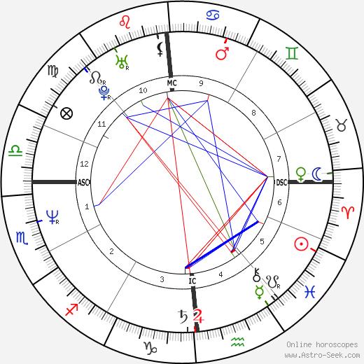 Grant Hart astro natal birth chart, Grant Hart horoscope, astrology