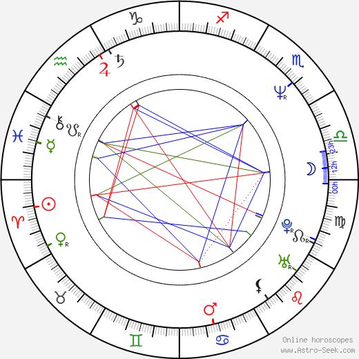 Howard Gordon astro natal birth chart, Howard Gordon horoscope, astrology