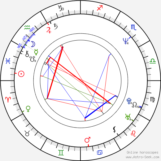 Igor Zaytsev tema natale, oroscopo, Igor Zaytsev oroscopi gratuiti, astrologia