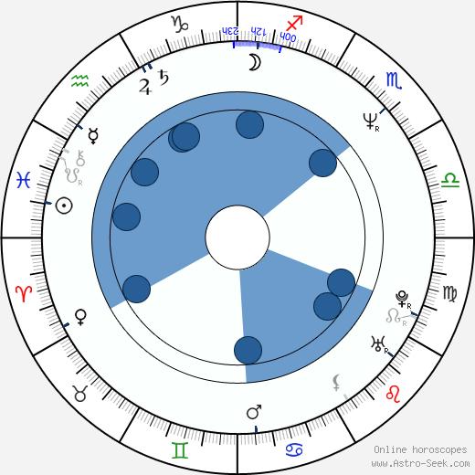 Ivana Nováčková wikipedia, horoscope, astrology, instagram