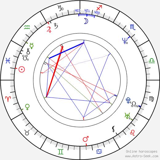 Ivana Nováčková astro natal birth chart, Ivana Nováčková horoscope, astrology