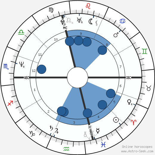 James Rizzitano wikipedia, horoscope, astrology, instagram