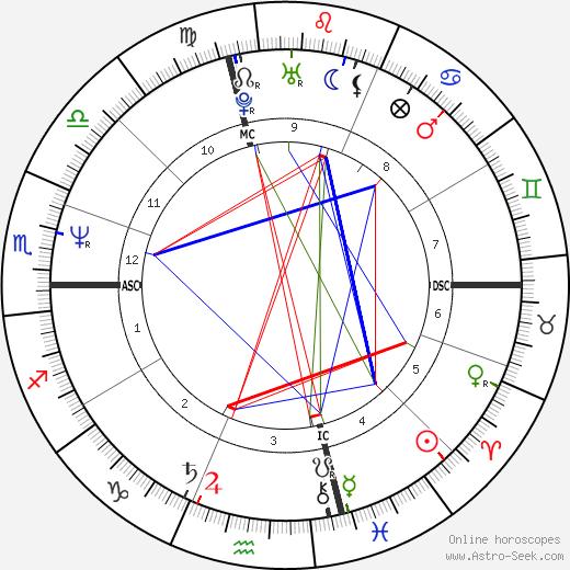 James Rizzitano tema natale, oroscopo, James Rizzitano oroscopi gratuiti, astrologia