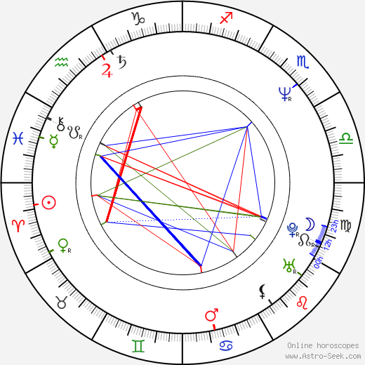 Jan Kohout astro natal birth chart, Jan Kohout horoscope, astrology