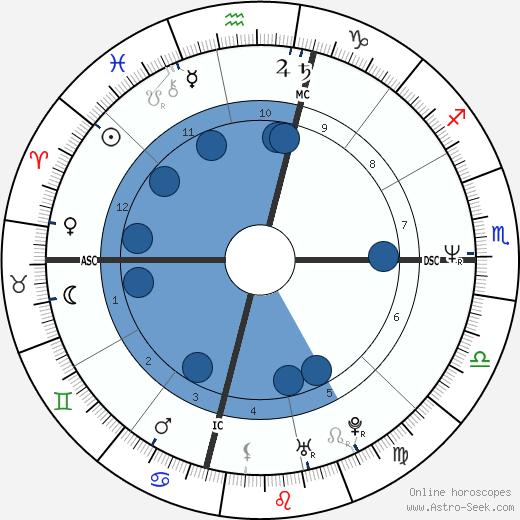 John Gable wikipedia, horoscope, astrology, instagram