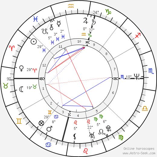 John Gable birth chart, biography, wikipedia 2019, 2020