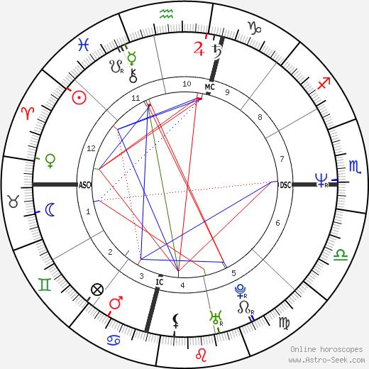 John Gable astro natal birth chart, John Gable horoscope, astrology