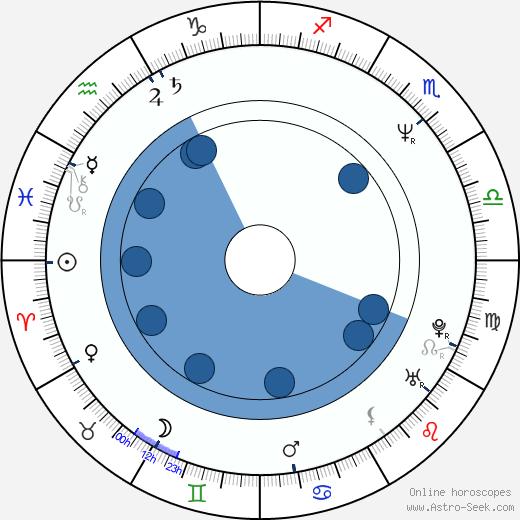 Kassie Wesley DePaiva wikipedia, horoscope, astrology, instagram