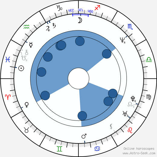 Laurel B. Clark wikipedia, horoscope, astrology, instagram