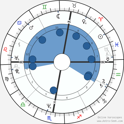 Lothar Matthäus wikipedia, horoscope, astrology, instagram
