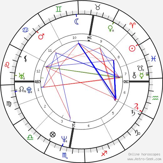 Лотар Маттеус Lothar Matthäus день рождения гороскоп, Lothar Matthäus Натальная карта онлайн