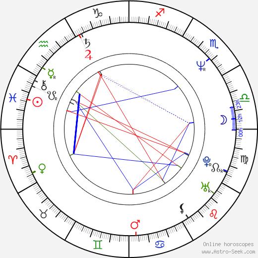 Mahito Ôba birth chart, Mahito Ôba astro natal horoscope, astrology