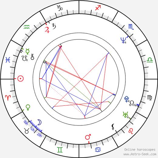 Maja Maranow astro natal birth chart, Maja Maranow horoscope, astrology